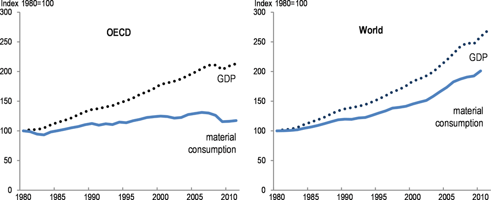 Decoupling trends of economic growth vs material consumption in OECD countries vs the rest of the World