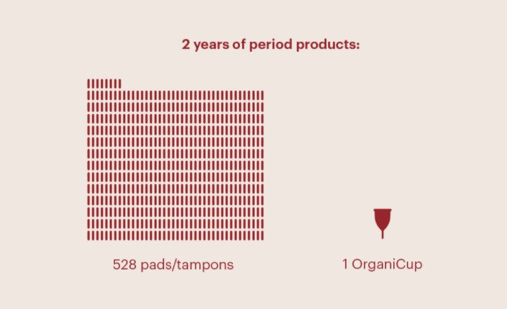 Comparison of two years worth of disposable period products to one sustainable menstrual cup. Taken from OrganiCup