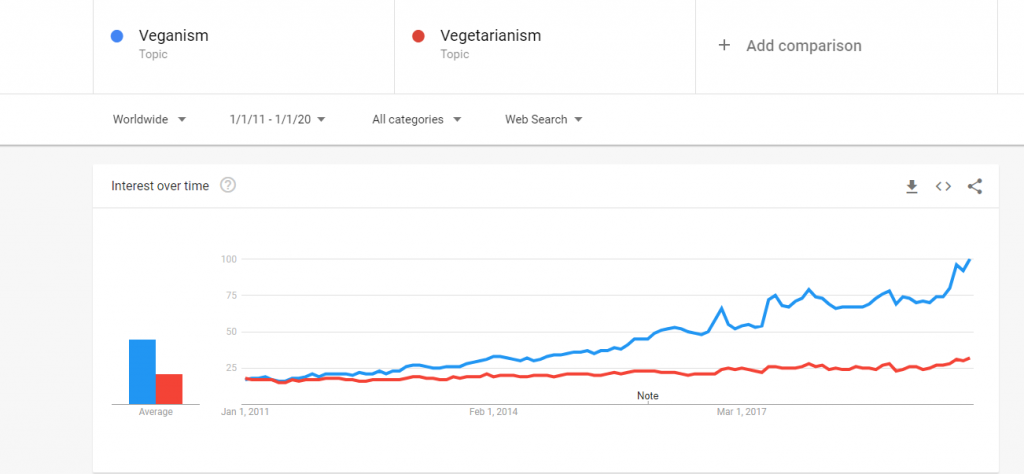 Is Veganism Green? Google Trends chart comparing veganism and vegetarianism from 2011 to 2020