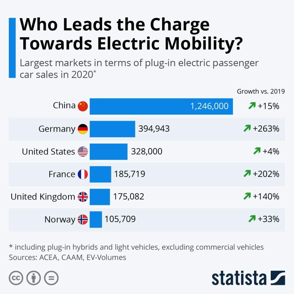 Electric vehicle charging THRIVE