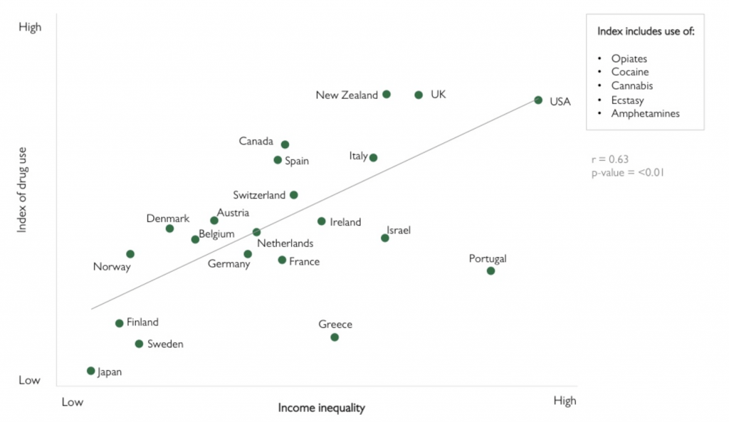 Income inequality vs. Index of drug use.