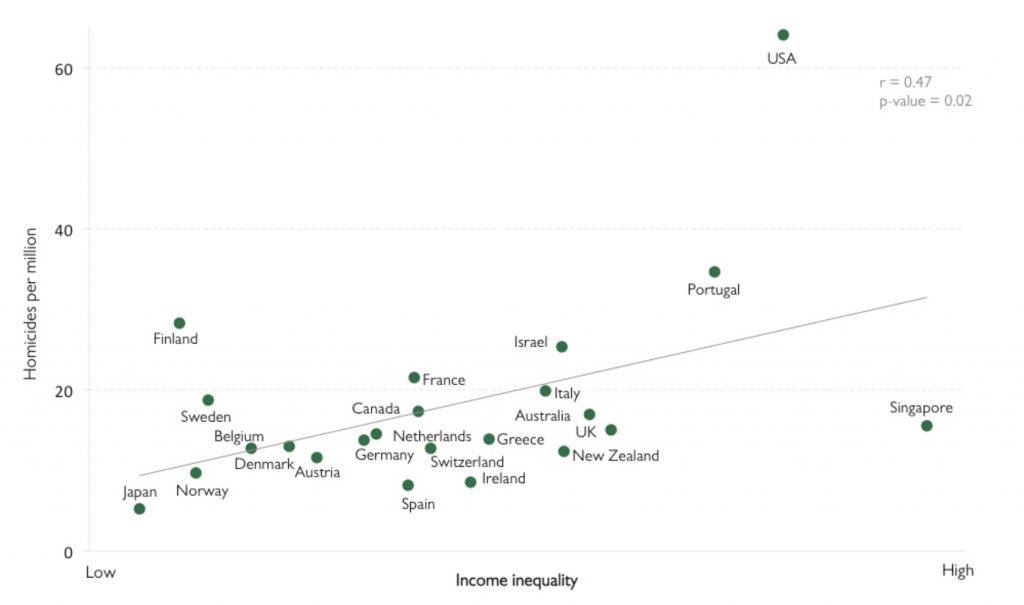 Income inequality vs. Homicides per million.