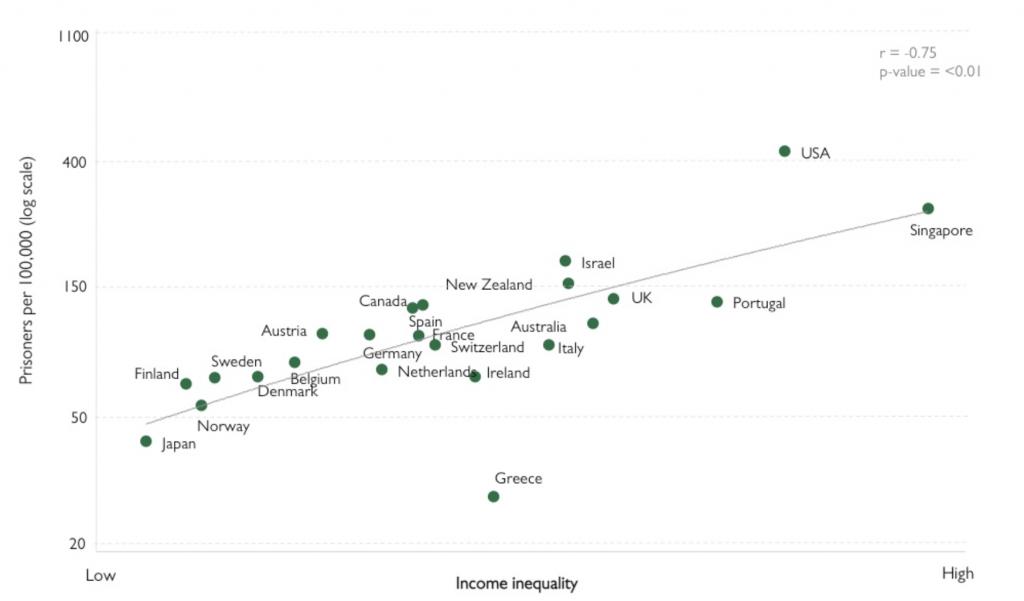 Income inequality vs. Prisoners per 100,000
