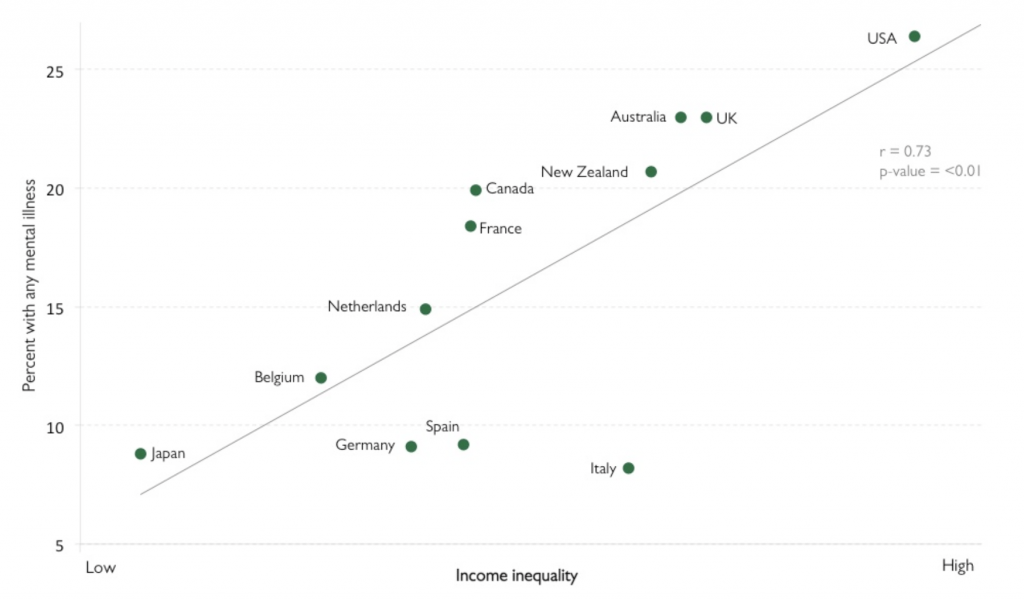 Income inequality vs. Percent with any mental illness.