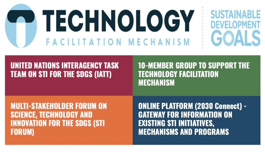 Technology Facilitation Mechanism (TFM)