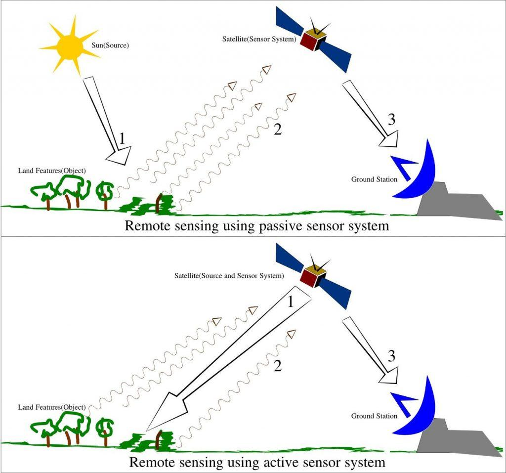 Remote sensing methods. These can be used in agriculture and other fields.