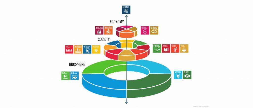 All the Sustainable Development Goals are linked together. Helping people in poverty often means solving a wide range of issues.