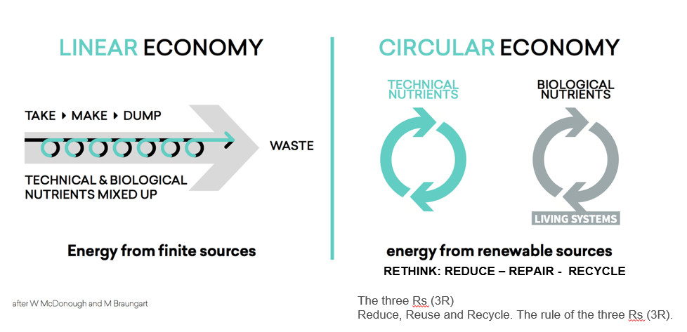 A major cause of overconsumption is our tendency to waste resources. Circular economies aim to reduce this by reusing products and their materials.